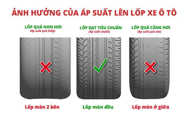 Ảnh hưởng của áp suất lên lốp xe ô tô