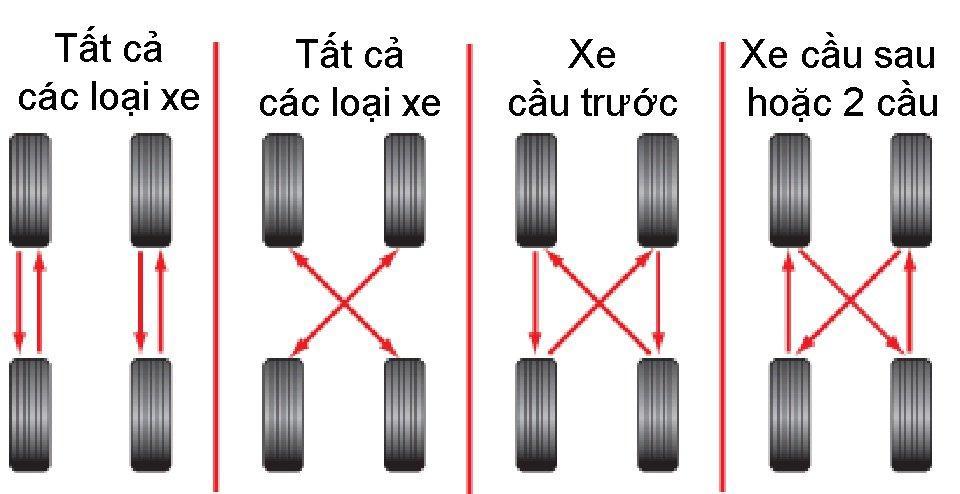 Đảo lốp cũng là phương pháp bảo dưỡng giúp kéo dài tuổi thọ của lốp