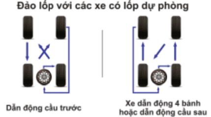 Phương pháp đảo lốp với các xe có lốp dự phòng