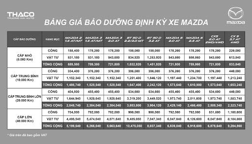 Bảng giá bảo dưỡng định kỳ xe Mazda