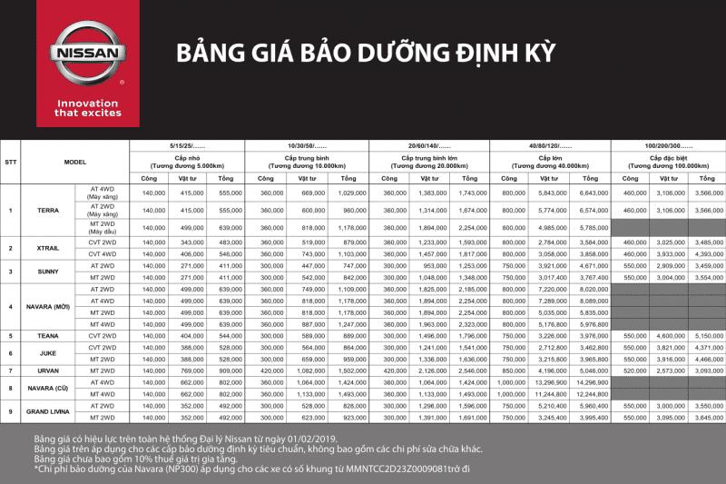 Bảng giá bảo dưỡng xe ô tô Nissan tại hãng