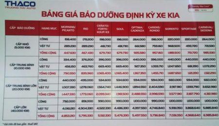 Bảng giá bảo dưỡng xe ô tô Kia tại hãng
